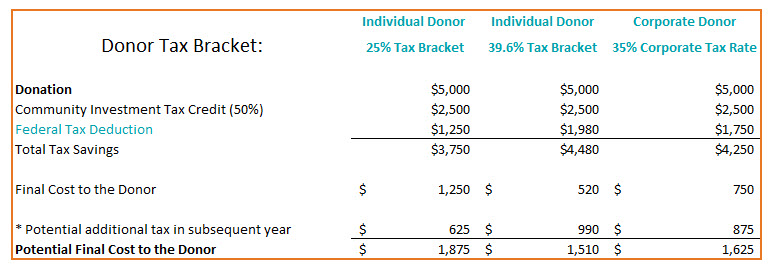 Donor Tax Brackets