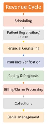 Denials management process and the Revenue Cycle