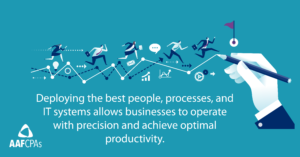 CFO Survey Quote: Deploying the best people, processes, and IT systems allows businesses to operate with precision and achieve optimal productivity