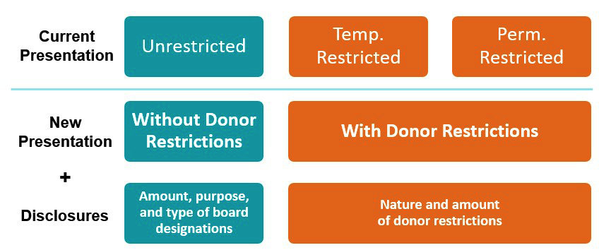 Net Asset Classification Considerations For Nonprofits Implementing
