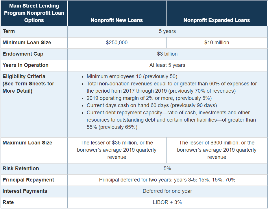 Main Street Lending Program: Minimum and Maximum Loan Sizes for Nonprofits