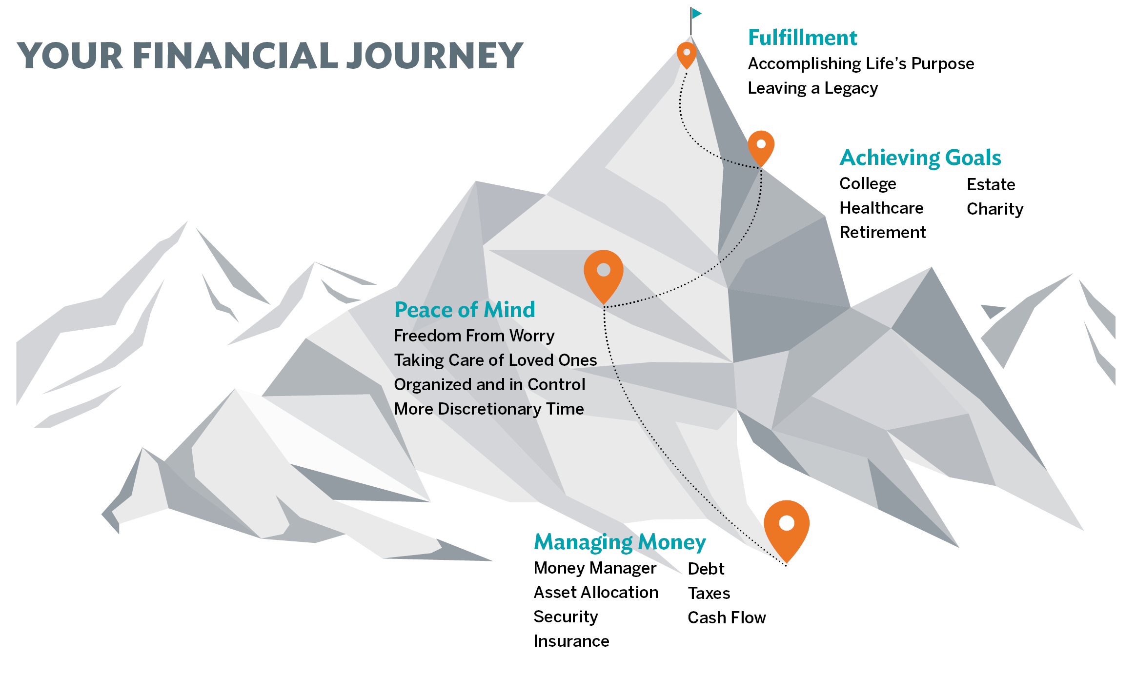 Your Financial Journey
